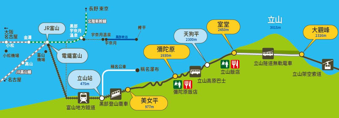 立山車站~大觀峰