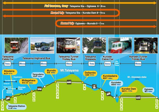 Jalur lengkap Kurobe Alphine Route Japan